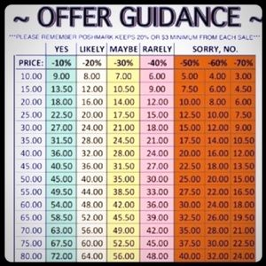 Offer Guidance—Shared by another Posher :)